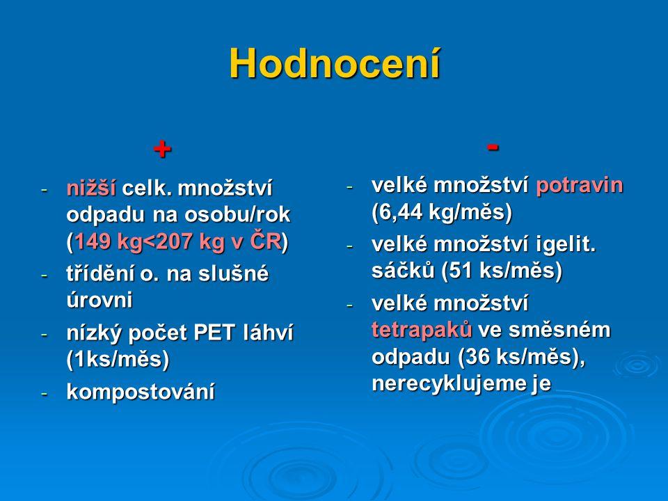 Hodnocení + - nižší celk. množství odpadu na osobu/rok (149 kg<207 kg v ČR) - třídění o.