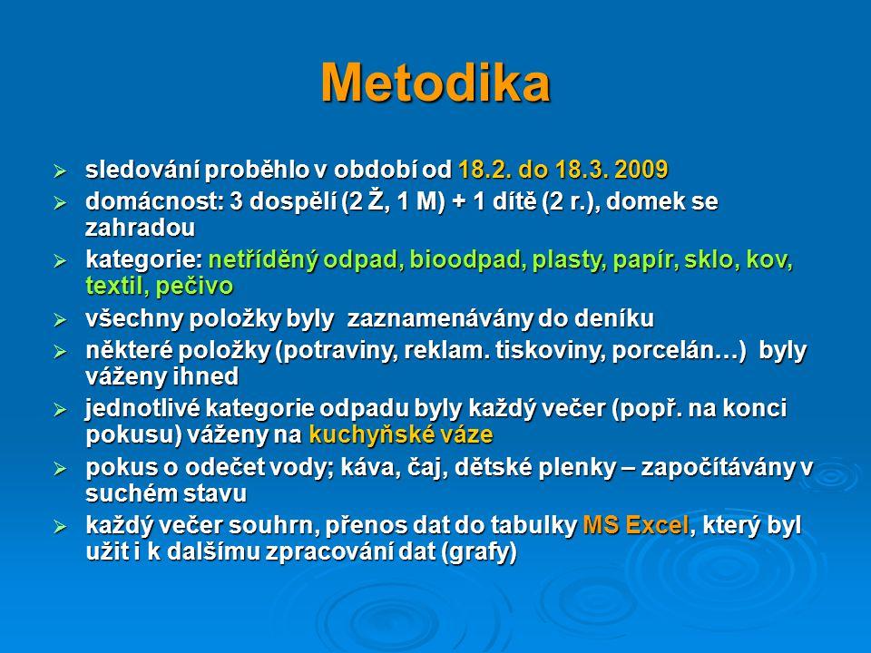 Metodika  sledování proběhlo v období od 18.2. do 18.3.