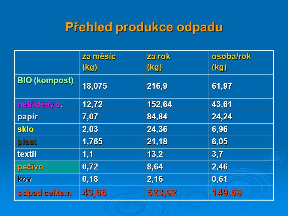 za měsíc (kg) za rok (kg)osoba/rok(kg) BIO (kompost) 18,075216,961,97 netříděný o.