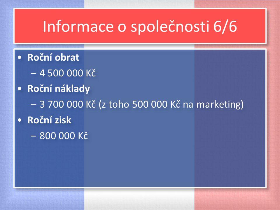 Informace o společnosti 6/6 Roční obrat –4 500 000 Kč Roční náklady –3 700 000 Kč (z toho 500 000 Kč na marketing) Roční zisk –800 000 Kč Roční obrat