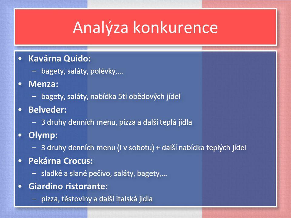 Analýza konkurence Kavárna Quido: –bagety, saláty, polévky,… Menza: –bagety, saláty, nabídka 5ti obědových jídel Belveder: –3 druhy denních menu, pizz