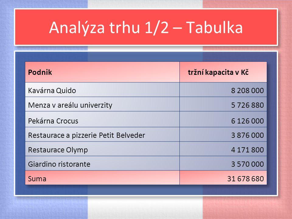 Analýza trhu 1/2 – Tabulka