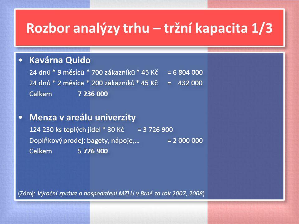 Rozbor analýzy trhu – tržní kapacita 1/3 Kavárna Quido 24 dnů * 9 měsíců * 700 zákazníků * 45 Kč = 6 804 000 24 dnů * 2 měsíce * 200 zákazníků * 45 Kč