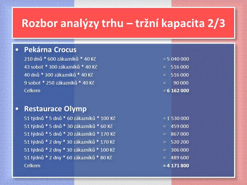 Rozbor analýzy trhu – tržní kapacita 2/3 Pekárna Crocus 210 dnů * 600 zákazníků * 40 Kč = 5 040 000 43 sobot * 300 zákazníků * 40 Kč = 516 000 40 dnů