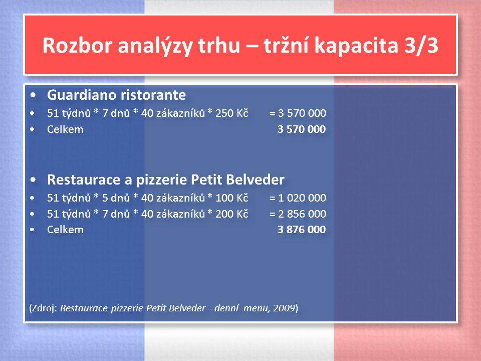 Rozbor analýzy trhu – tržní kapacita 3/3 Guardiano ristorante 51 týdnů * 7 dnů * 40 zákazníků * 250 Kč = 3 570 000 Celkem 3 570 000 Restaurace a pizze