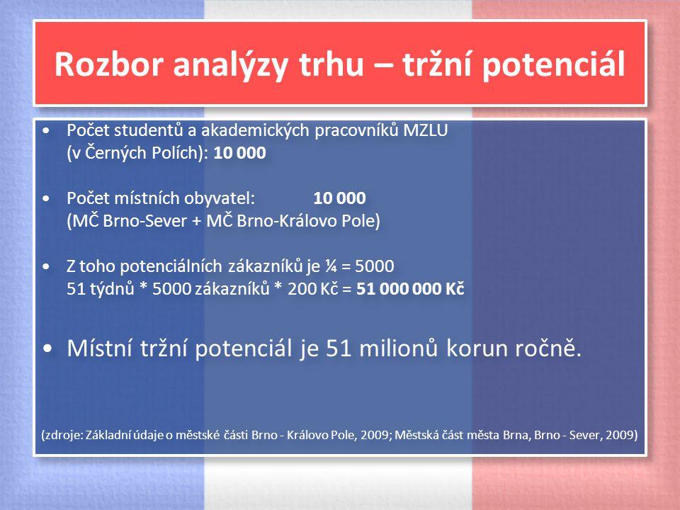 Rozbor analýzy trhu – tržní potenciál Počet studentů a akademických pracovníků MZLU (v Černých Polích): 10 000 Počet místních obyvatel: 10 000 (MČ Brn