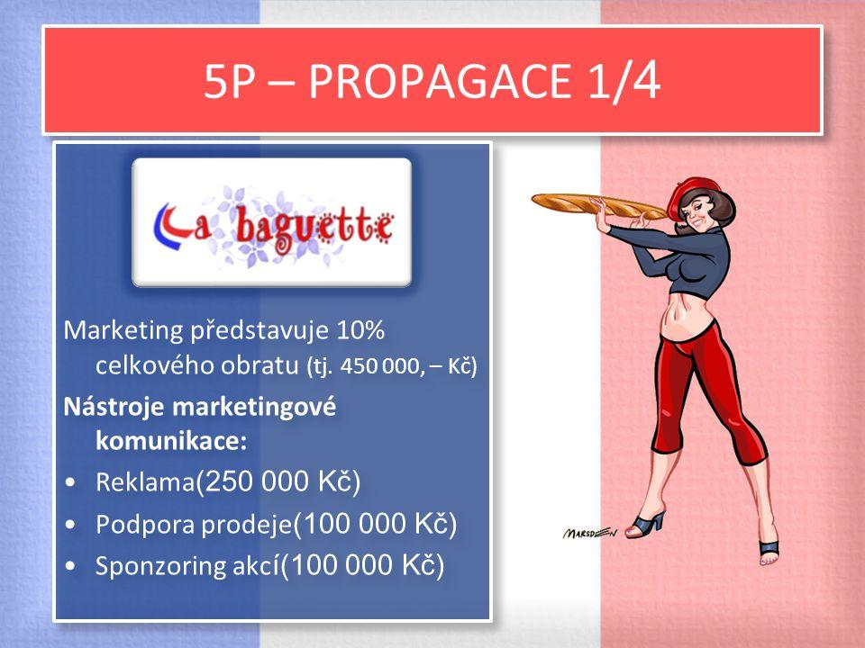 5P – PROPAGACE 1/ 4 Marketing představuje 10% celkového obratu (tj. 450 000, – Kč) Nástroje marketingové komunikace: Reklama (250 000 Kč) Podpora prod