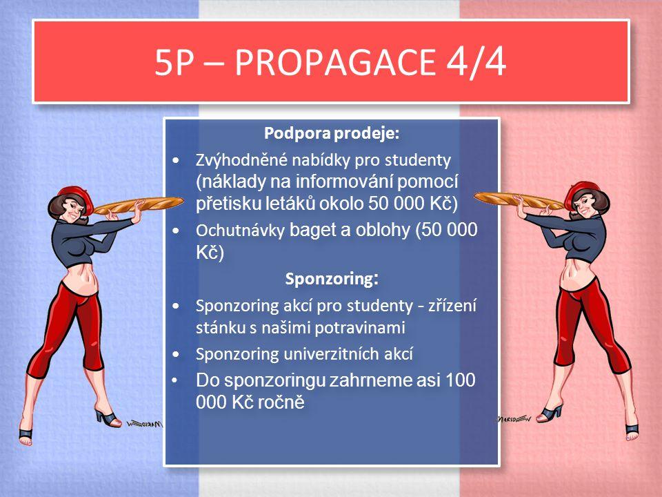 5P – PROPAGACE 4 / 4 Podpora prodeje: Zvýhodněné nabídky pro studenty (náklady na informování pomocí přetisku letáků okolo 50 000 Kč) Ochutnávky baget