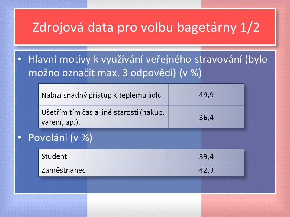 Zdrojová data pro volbu bagetárny 1/2 Hlavní motivy k využívání veřejného stravování (bylo možno označit max. 3 odpovědi) (v %) Povolání (v %)