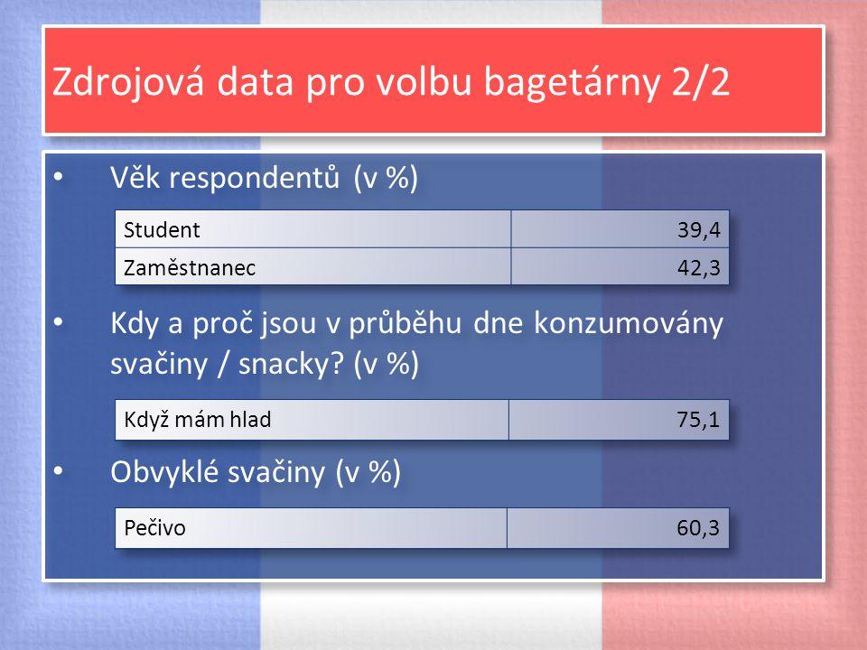Zdrojová data pro volbu bagetárny 2/2 Věk respondentů (v %) Kdy a proč jsou v průběhu dne konzumovány svačiny / snacky? (v %) Obvyklé svačiny (v %) Vě