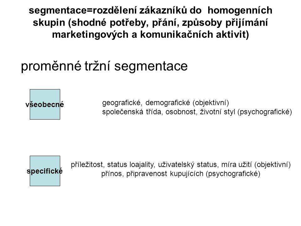 segmentace=rozdělení zákazníků do homogenních skupin (shodné potřeby, přání, způsoby přijímání marketingových a komunikačních aktivit) proměnné tržní segmentace všeobecné specifické geografické, demografické (objektivní) společenská třída, osobnost, životní styl (psychografické) příležitost, status loajality, uživatelský status, míra užití (objektivní) přínos, připravenost kupujících (psychografické)