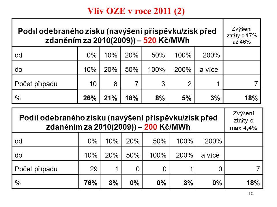 10 Vliv OZE v roce 2011 (2) Podíl odebraného zisku (navýšení příspěvku/zisk před zdaněním za 2010(2009)) – 200 Kč/MWh Zvý š en í ztr á ty o max 4,4% o