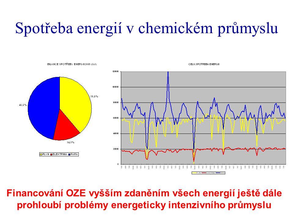 Spotřeba energií v chemickém průmyslu Financování OZE vyšším zdaněním všech energií ještě dále prohloubí problémy energeticky intenzivního průmyslu