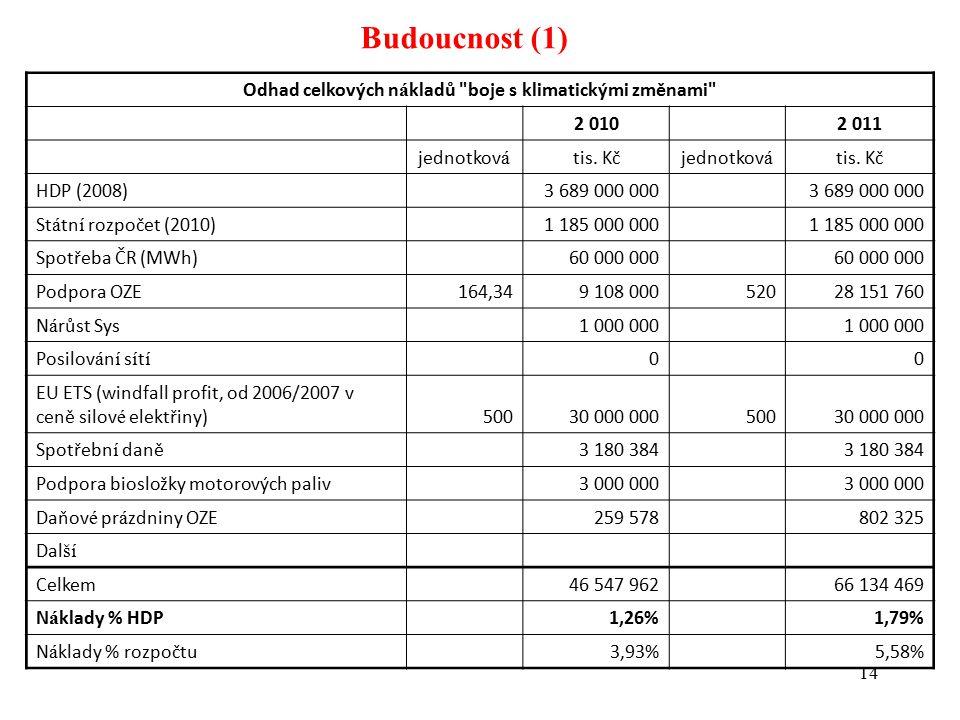 14 Budoucnost (1) Odhad celkových n á kladů boje s klimatickými změnami 2 010 2 011 jednotkov á tis.