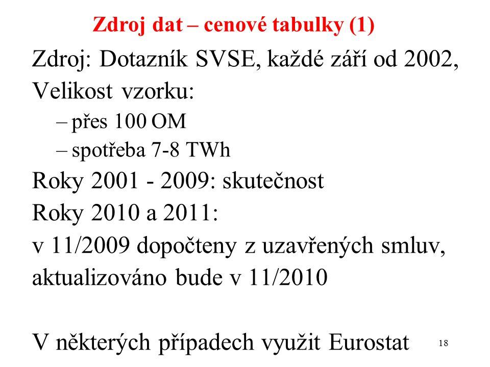 18 Zdroj dat – cenové tabulky (1) Zdroj: Dotazník SVSE, každé září od 2002, Velikost vzorku: –přes 100 OM –spotřeba 7-8 TWh Roky 2001 - 2009: skutečno