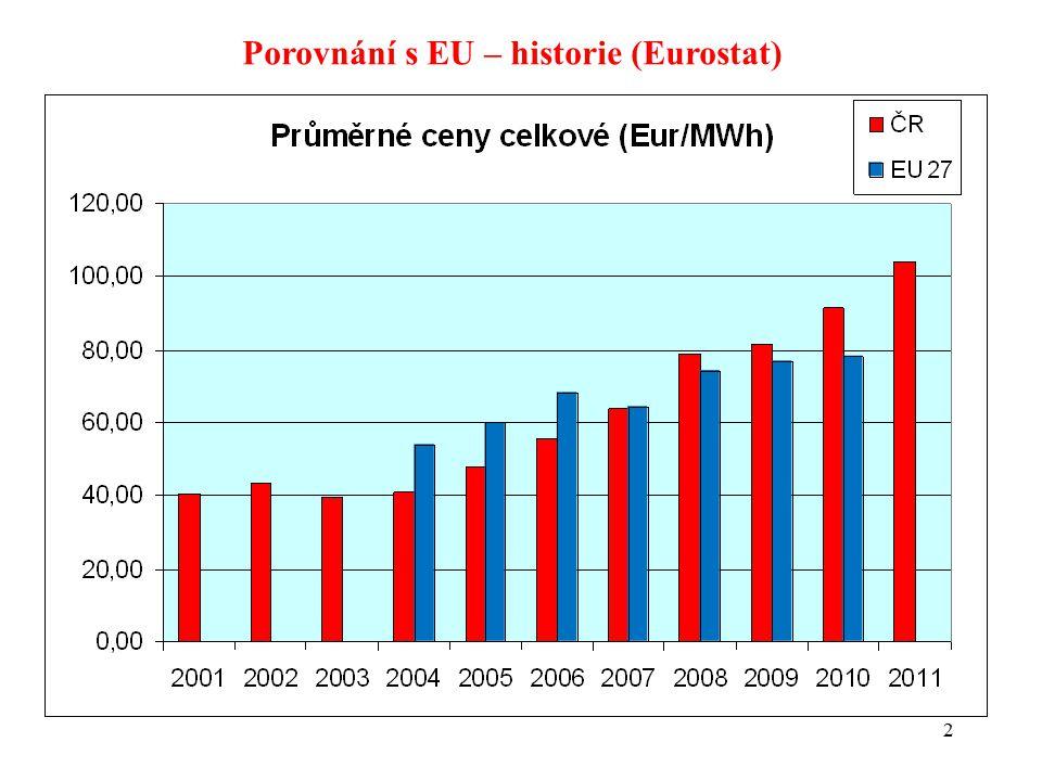 2 Porovnání s EU – historie (Eurostat)