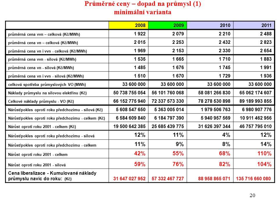 20 Průměrné ceny – dopad na průmysl (1) minimální varianta 2008200920102011 průměrná cena vvn – celková (Kč/MWh) 1 9222 0792 2102 488 průměrná cena vn – celková (Kč/MWh) 2 0152 2532 4322 823 průměrná cena vn i vvn - celková (Kč/MWh) 1 9692 1532 3302 654 průměrná cena vvn - silová (Kč/MWh) 1 5351 6651 7101 883 průměrná cena vn - silová (Kč/MWh) 1 4851 6761 7451 991 průměrná cena vn i vvn - silová (Kč/MWh) 1 5101 6701 7291 936 celková spotřeba průmyslových VO (MWh) 33 600 000 Náklady průmyslu na silovou elektřinu (Kč) 50 738 755 05456 101 760 06858 081 266 83065 062 174 607 Celkové náklady průmyslu - VO (Kč) 66 152 775 94072 337 573 33078 278 530 89889 189 993 855 Nárůst/pokles oproti roku předchozímu - silová (Kč) 5 608 547 6505 363 005 0141 979 506 7636 980 907 776 Nárůst/pokles oproti roku předchozímu - celkem (Kč) 6 584 609 8406 184 797 3905 940 957 56910 911 462 956 Nárůst oproti roku 2001 - celkem (Kč) 19 500 642 38525 685 439 77531 626 397 34446 757 795 010 Nárůst/pokles oproti roku předchozímu - silová 12%11%11%4%4% Nárůst/pokles oproti roku předchozímu - celkem 11%9%9%8%8%14% Nárůst oproti roku 2001 - celkem 42%55%68%110% Nárůst oproti roku 2001 - silová 59%76%76%82%104% Cena liberalizace - Kumulované náklady průmyslu navíc do roku: (Kč) 31 647 027 95257 332 467 72788 958 865 071135 716 660 080