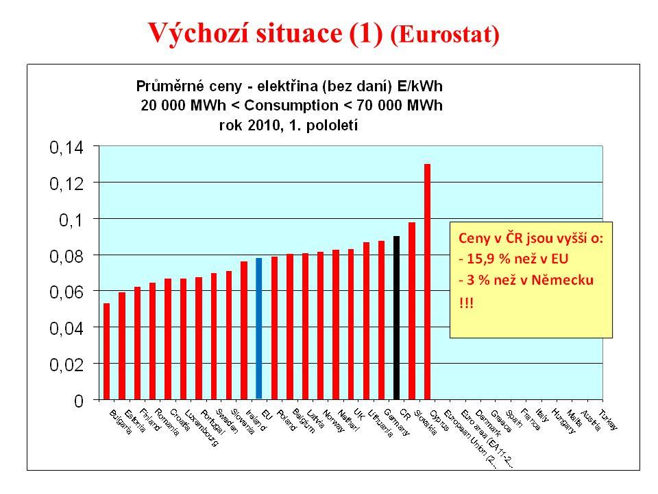 4 Výchozí situace (1) (Eurostat)