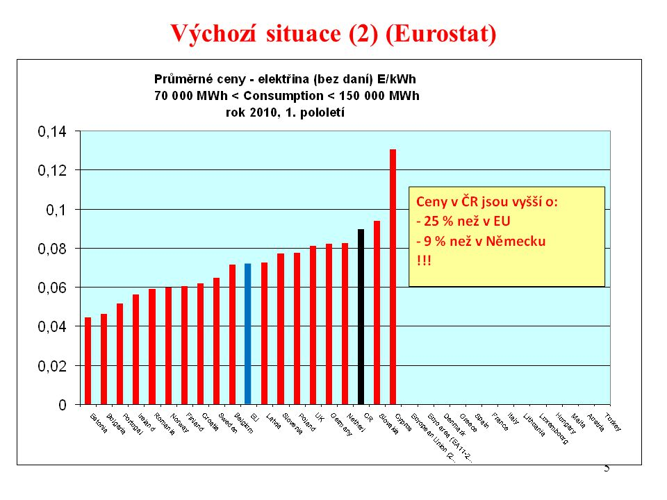 6 Výchozí situace (3) Ostatní státy EU (Německo, Francie, Itálie, Španělsko,...): výrazné úlevy pro energeticky intenzivní průmysl různé způsoby Detailně: viz.