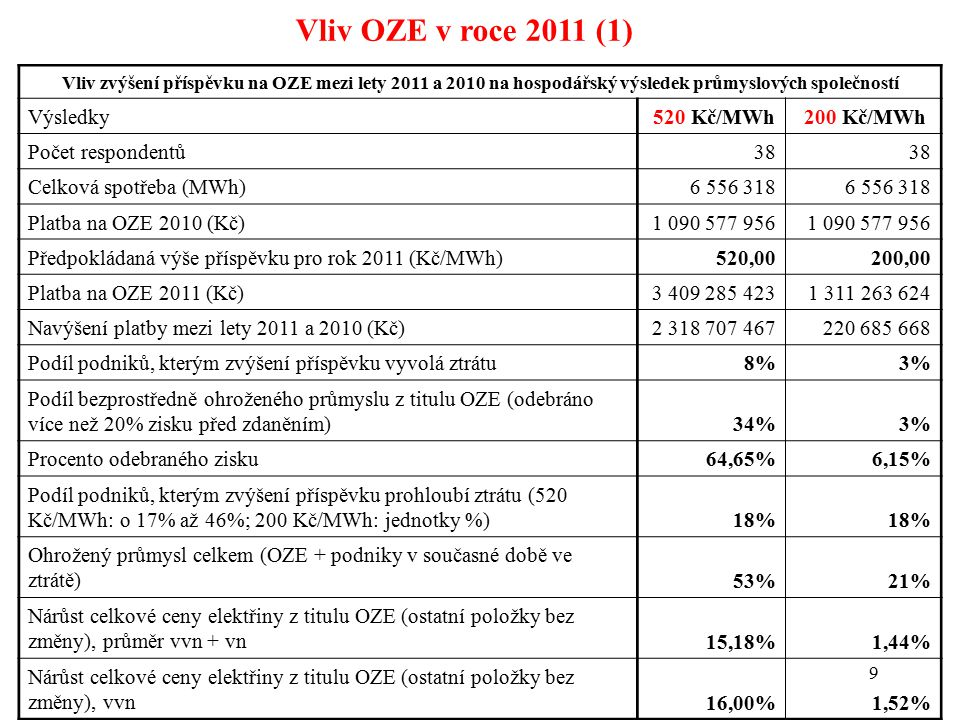 10 Vliv OZE v roce 2011 (2) Podíl odebraného zisku (navýšení příspěvku/zisk před zdaněním za 2010(2009)) – 200 Kč/MWh Zvý š en í ztr á ty o max 4,4% od0%10%20%50%100%200% do10%20%50%100%200%a v í ce Počet př í padů29100107 %76%3%0% 3%0%18% Pod í l odebraného zisku (navýšení příspěvku/zisk před zdaněním za 2010(2009)) – 520 Kč/MWh Zvýšení ztráty o 17% až 46% od0%10%20%50%100%200% do10%20%50%100%200%a v í ce Počet př í padů10873217 %26%21%18%8%5%3%18%