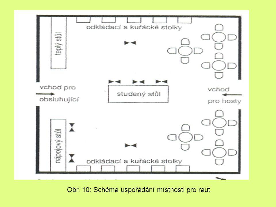 Obr. 10: Schéma uspořádání místnosti pro raut