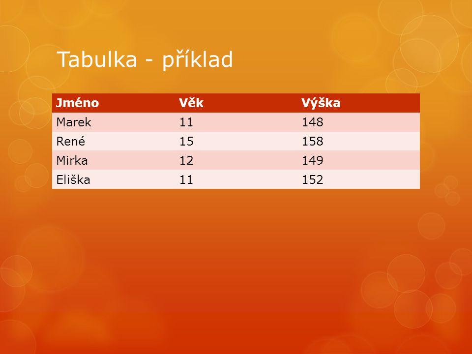 Tabulka - příklad JménoVěkVýška Marek11148 René15158 Mirka12149 Eliška11152