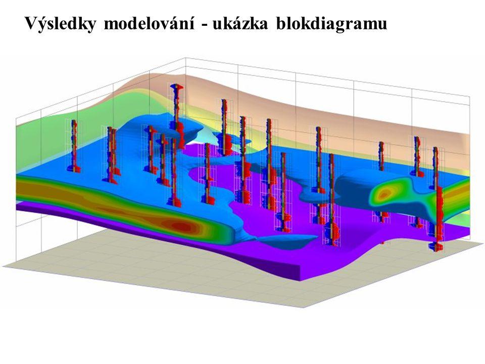 Výsledky modelování - ukázka blokdiagramu
