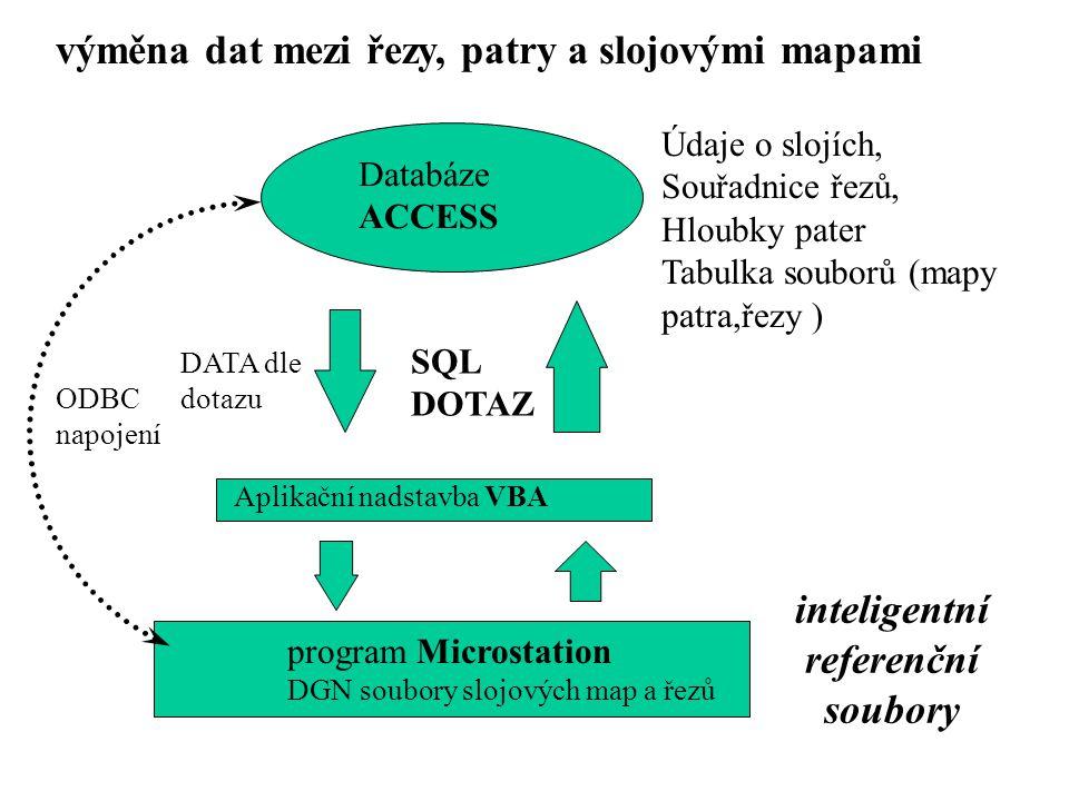Databáze ACCESS program Microstation DGN soubory slojových map a řezů Aplikační nadstavba VBA SQL DOTAZ DATA dle dotazu ODBC napojení výměna dat mezi