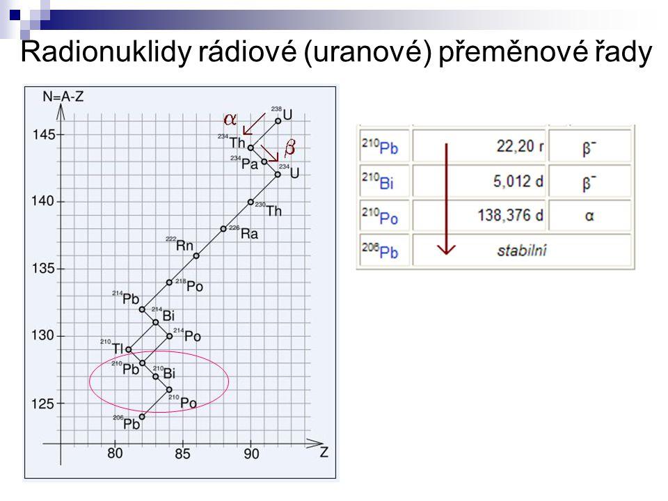 Radionuklidy rádiové (uranové) přeměnové řady