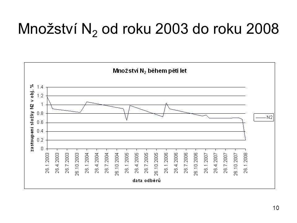 10 Množství N 2 od roku 2003 do roku 2008
