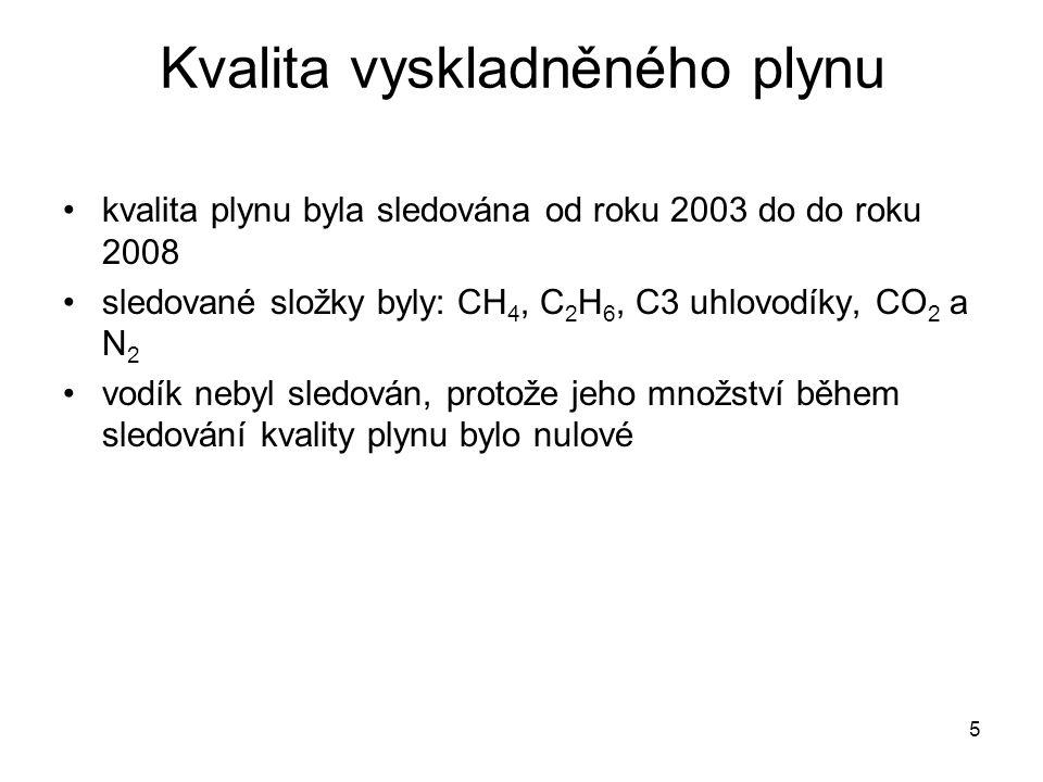 5 Kvalita vyskladněného plynu kvalita plynu byla sledována od roku 2003 do do roku 2008 sledované složky byly: CH 4, C 2 H 6, C3 uhlovodíky, CO 2 a N