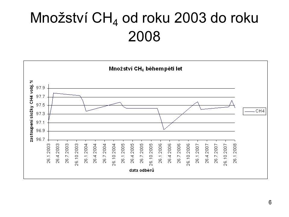 6 Množství CH 4 od roku 2003 do roku 2008