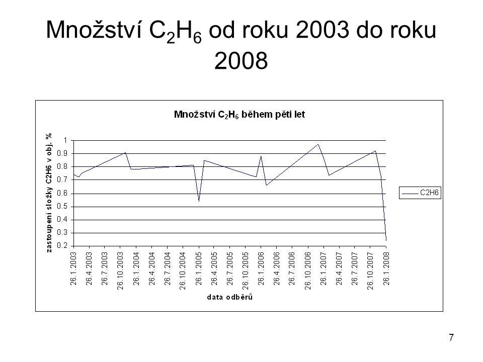 7 Množství C 2 H 6 od roku 2003 do roku 2008