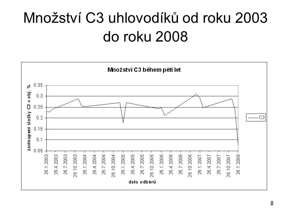 8 Množství C3 uhlovodíků od roku 2003 do roku 2008