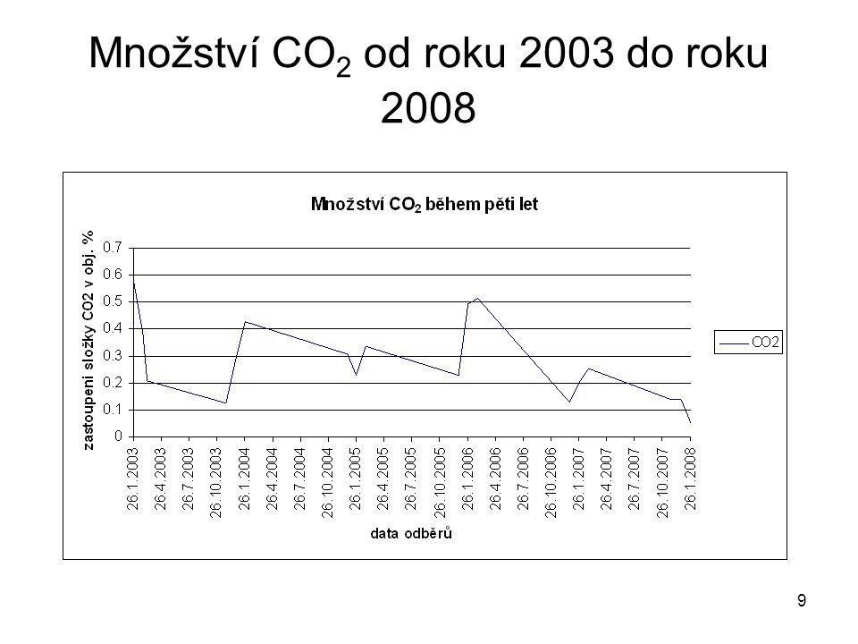 9 Množství CO 2 od roku 2003 do roku 2008