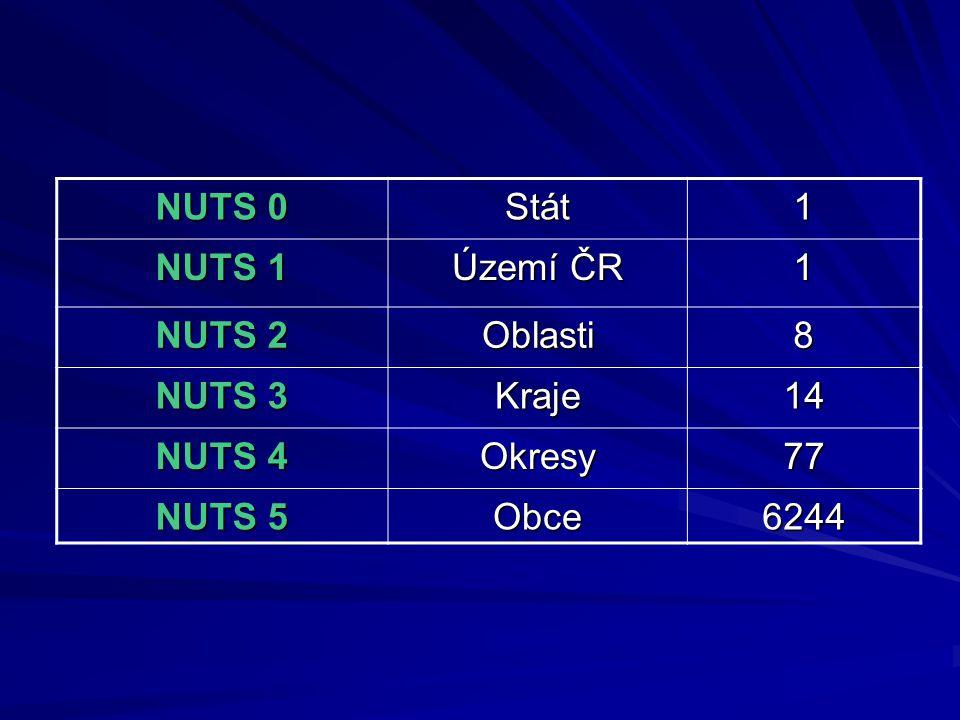 NUTS 0 Stát1 NUTS 1 Území ČR 1 NUTS 2 Oblasti8 NUTS 3 Kraje14 NUTS 4 Okresy77 NUTS 5 Obce6244