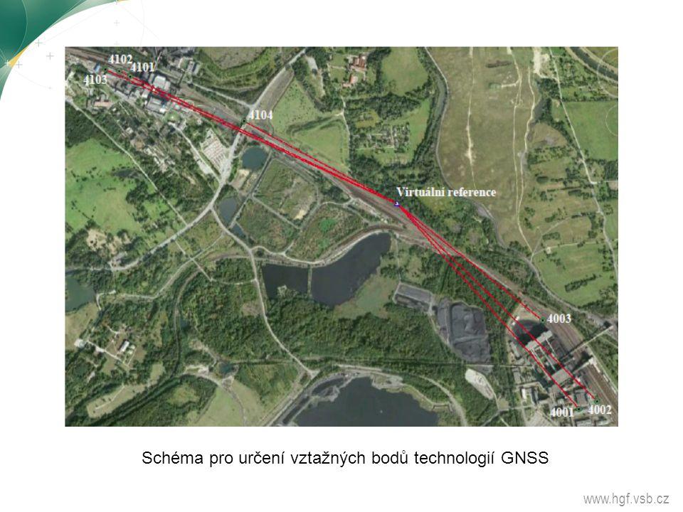 www.hgf.vsb.cz Schéma pro určení vztažných bodů technologií GNSS