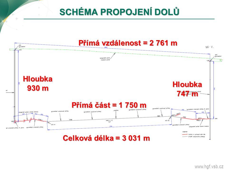 Hloubka 930 m Přímá vzdálenost = 2 761 m Hloubka 747 m Celková délka = 3 031 m Přímá část = 1 750 m SCHÉMA PROPOJENÍ DOLŮ
