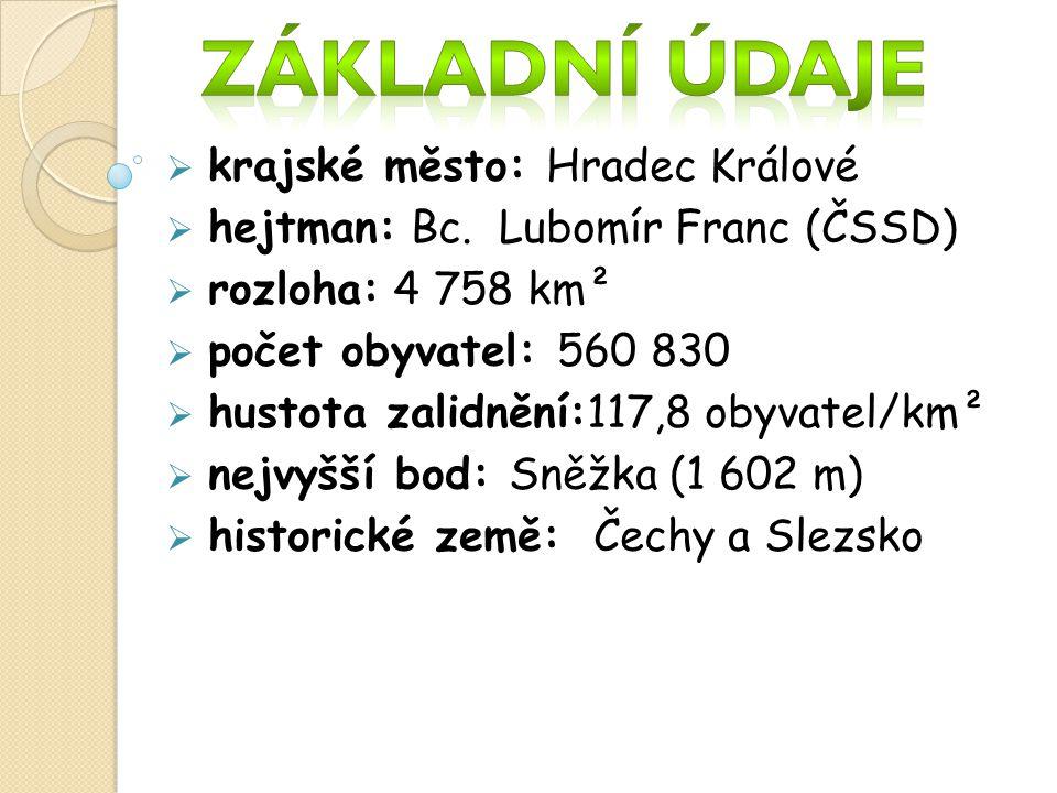 kkrajské město: Hradec Králové hhejtman: Bc. Lubomír Franc (ČSSD) rrozloha: 4 758 km² ppočet obyvatel: 560 830 hhustota zalidnění:117,8 obyv