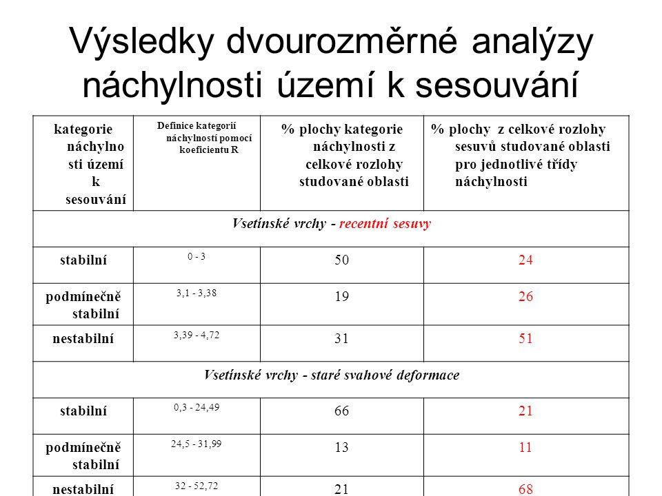 Výsledky dvourozměrné analýzy náchylnosti území k sesouvání kategorie náchylno sti území k sesouvání Definice kategorií náchylností pomocí koeficientu