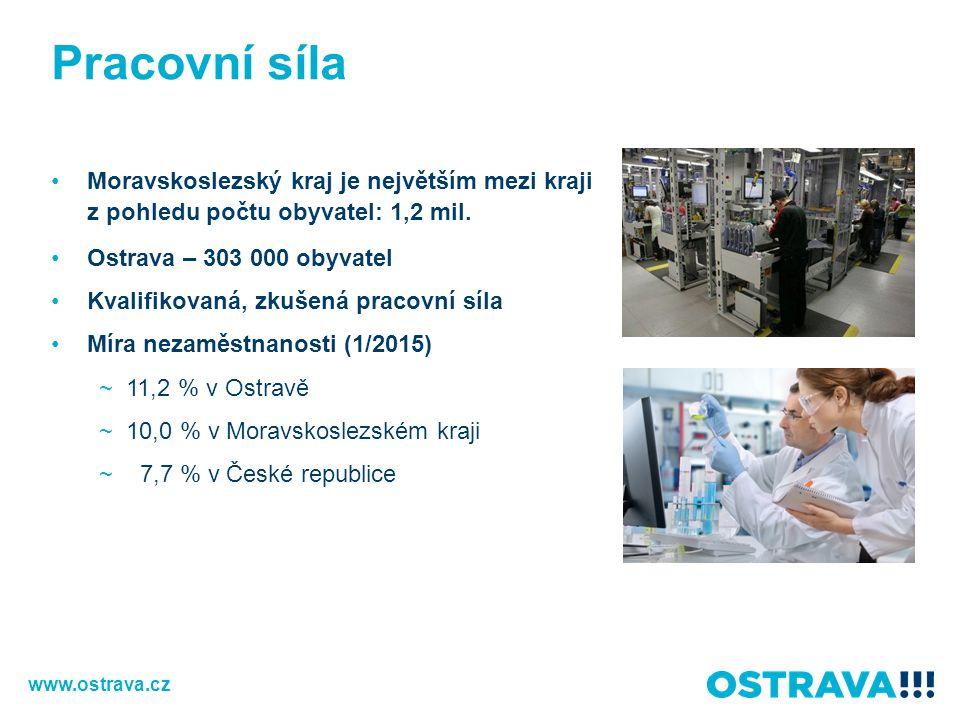 Pracovní síla Moravskoslezský kraj je největším mezi kraji z pohledu počtu obyvatel: 1,2 mil. Ostrava – 303 000 obyvatel Kvalifikovaná, zkušená pracov