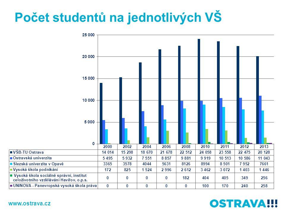 Počet studentů na jednotlivých VŠ v Ostravě www.ostrava.cz