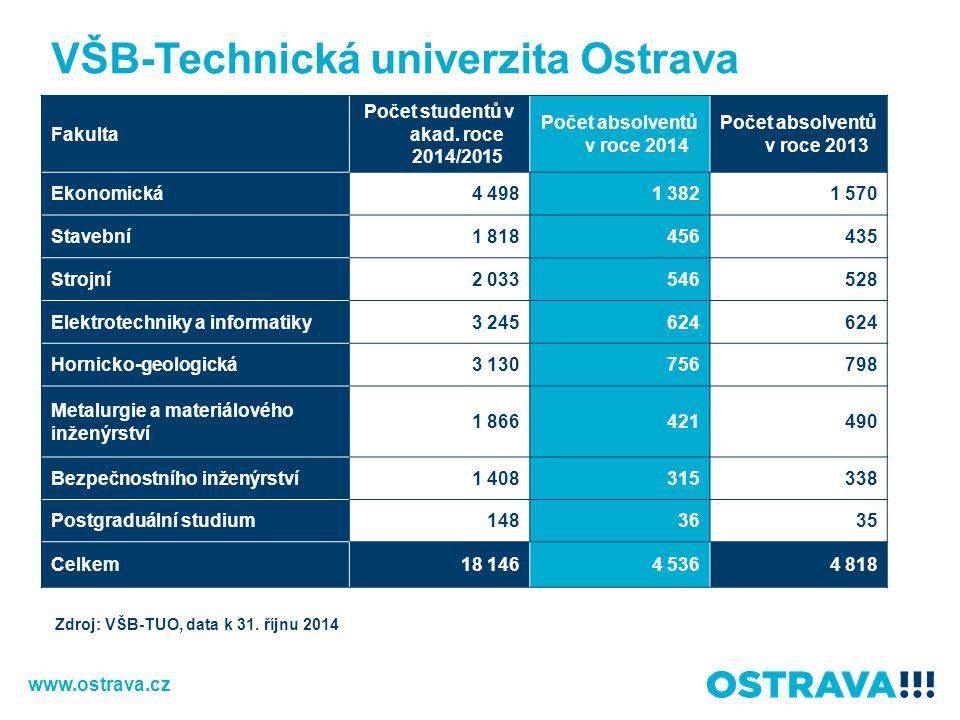 VŠB-Technická univerzita Ostrava Fakulta Počet studentů v akad. roce 2014/2015 Počet absolventů v roce 2014 Počet absolventů v roce 2013 Ekonomická4 4