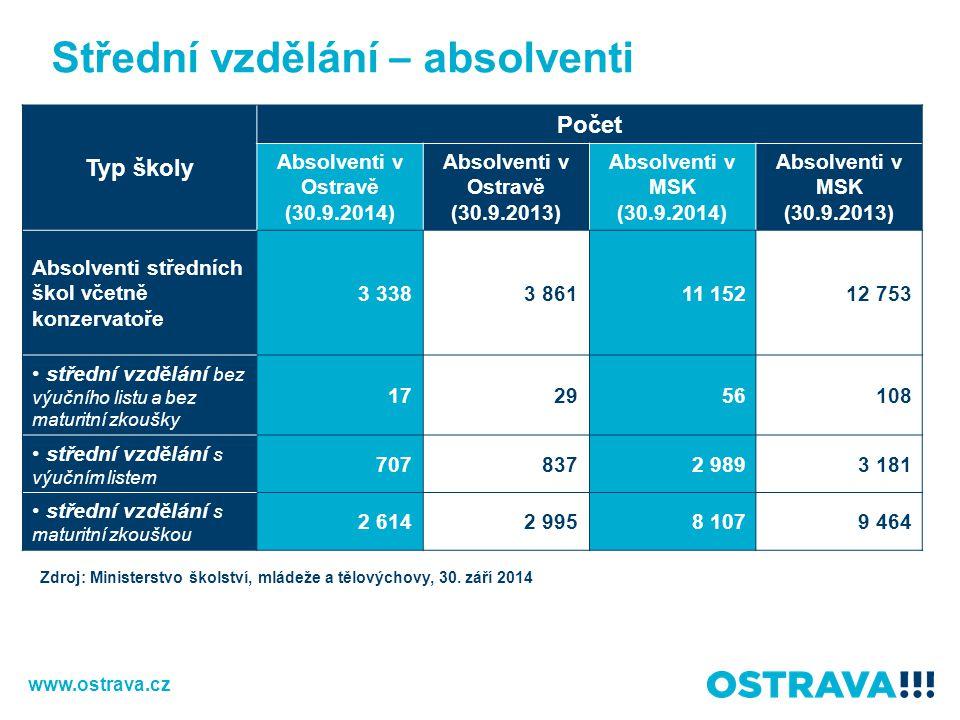 Střední vzdělání – absolventi Typ školy Počet Absolventi v Ostravě (30.9.2014) Absolventi v Ostravě (30.9.2013) Absolventi v MSK (30.9.2014) Absolvent