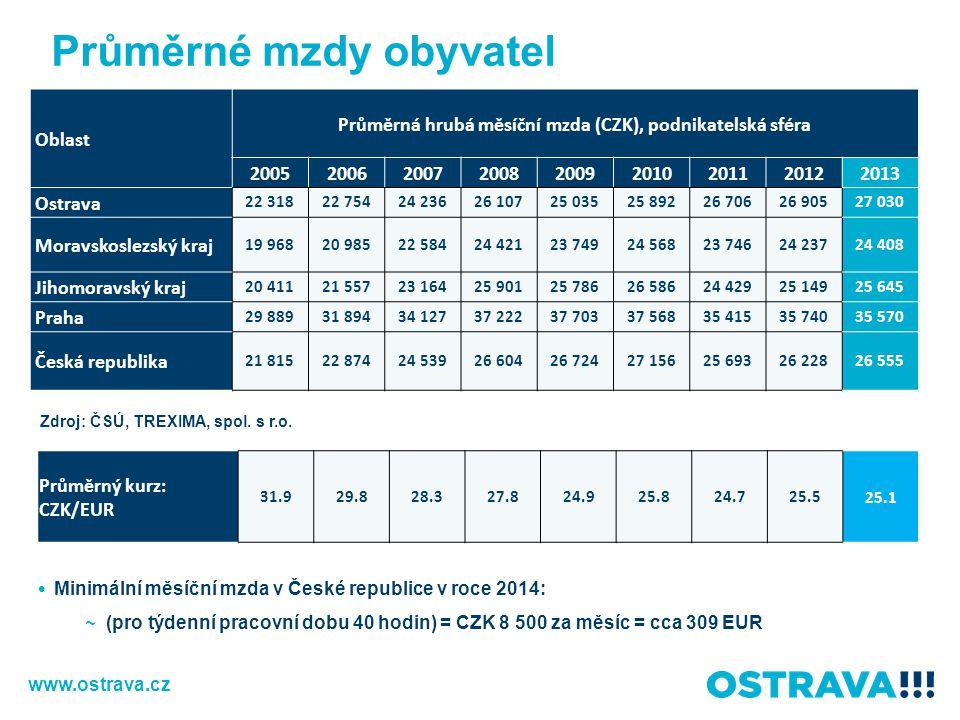 Průměrné mzdy obyvatel Minimální měsíční mzda v České republice v roce 2014: ~ (pro týdenní pracovní dobu 40 hodin) = CZK 8 500 za měsíc = cca 309 EUR