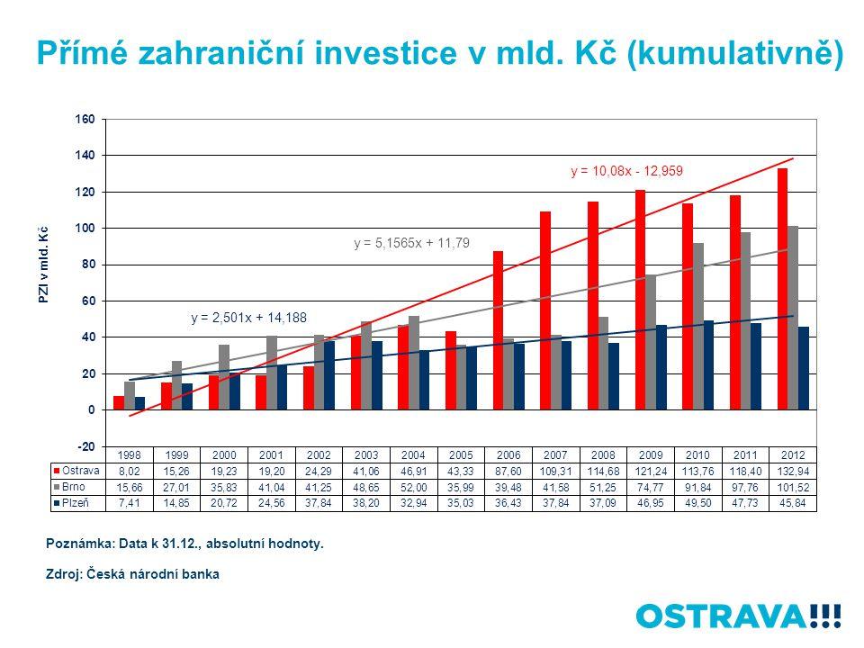 Přímé zahraniční investice v mld. Kč (kumulativně) Poznámka: Data k 31.12., absolutní hodnoty. Zdroj: Česká národní banka