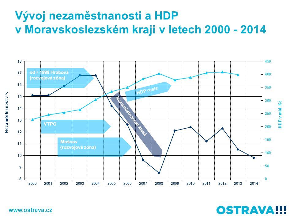 Vývoj nezaměstnanosti a HDP v Moravskoslezském kraji v letech 2000 - 2014 www.ostrava.cz