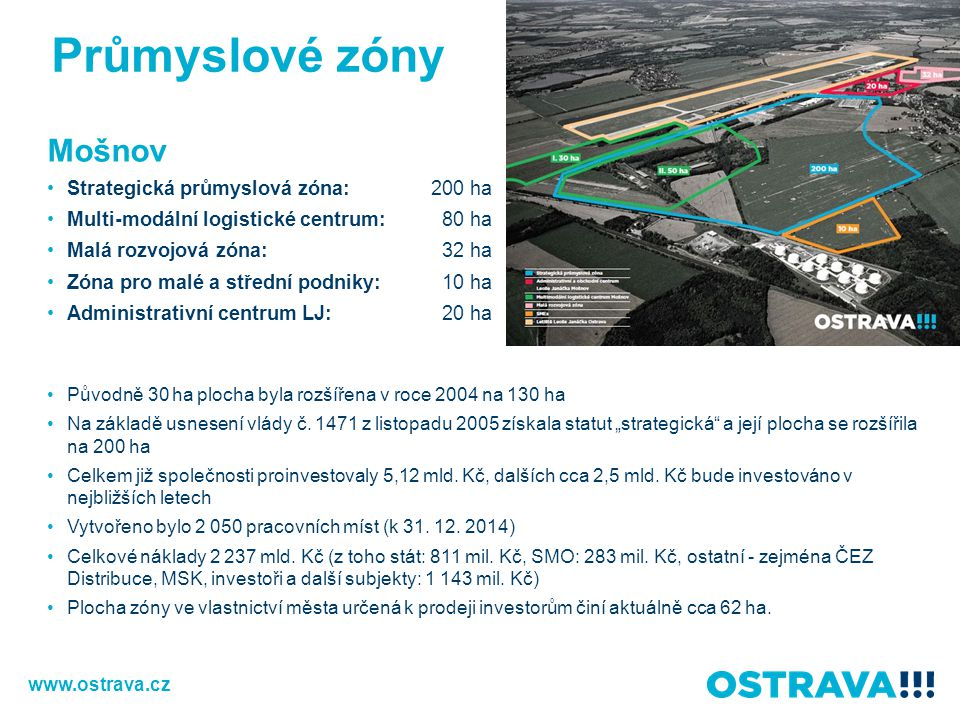 Průmyslové zóny Mošnov Strategická průmyslová zóna:200 ha Multi-modální logistické centrum: 80 ha Malá rozvojová zóna: 32 ha Zóna pro malé a střední p