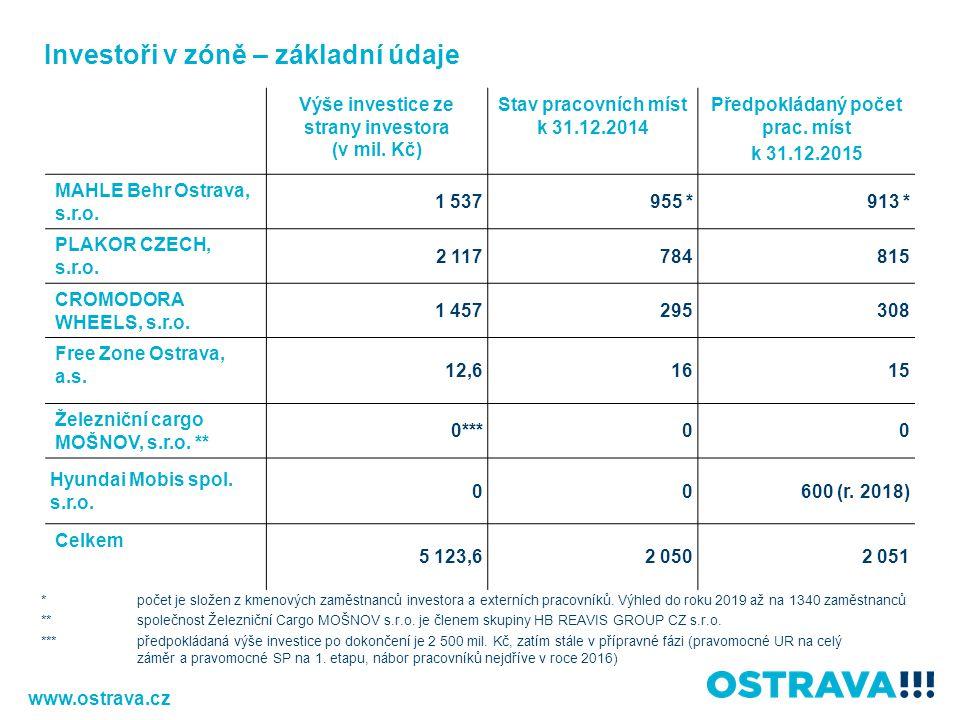 Výše investice ze strany investora (v mil. Kč) Stav pracovních míst k 31.12.2014 Předpokládaný počet prac. míst k 31.12.2015 MAHLE Behr Ostrava, s.r.o