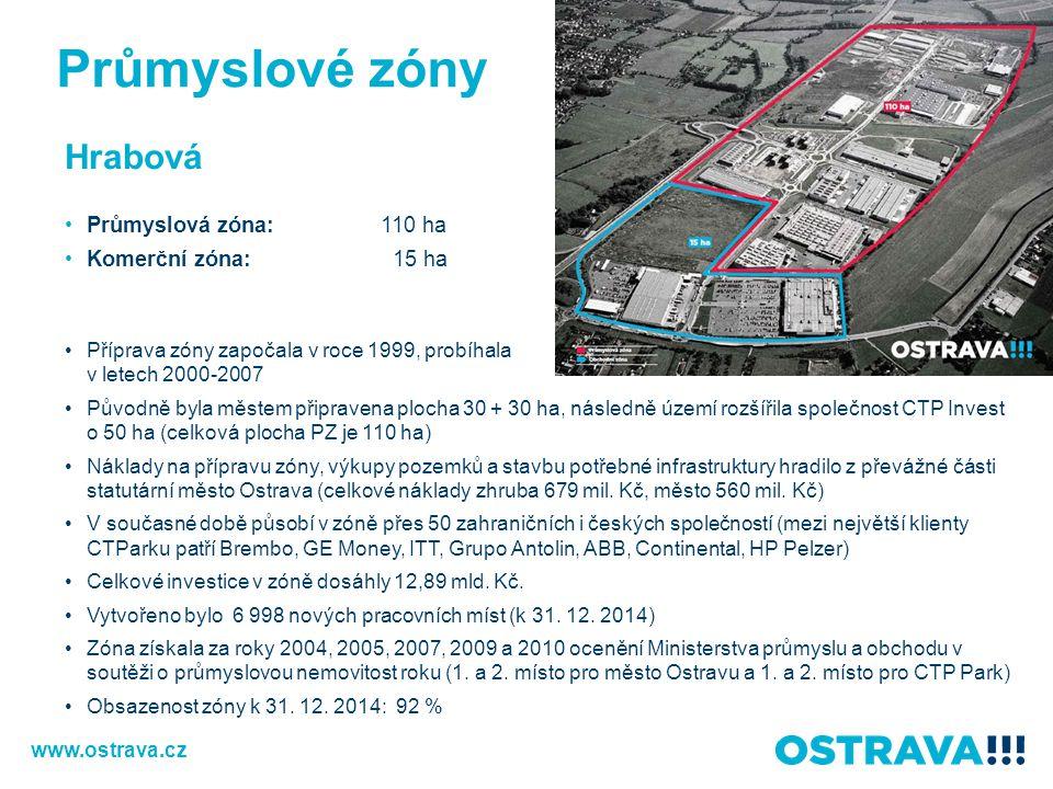 Hrabová Průmyslová zóna:110 ha Komerční zóna: 15 ha Příprava zóny započala v roce 1999, probíhala v letech 2000-2007 Původně byla městem připravena pl